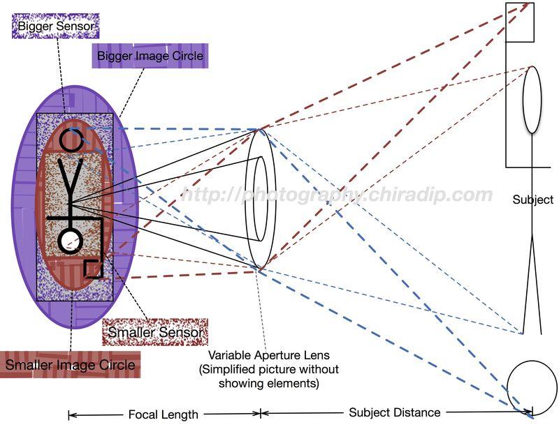 Sensor size and lens