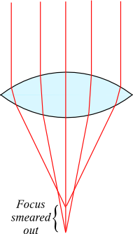 Optics-spherical-aberration-1